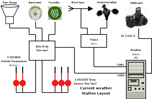 current_weather_station